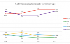 Navigation to Story: Where have most PHS students gone to college?